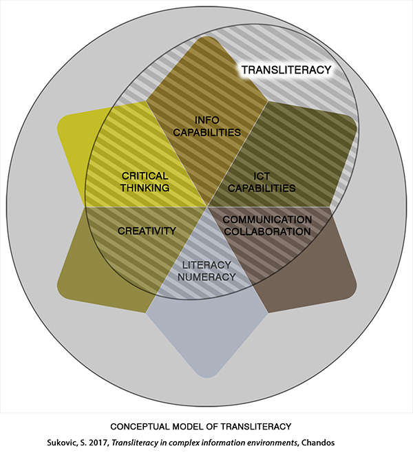 Transliteracy_conceptual_model